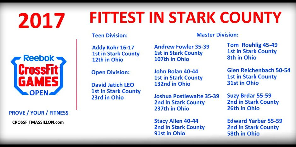 The Fittest In Stark County